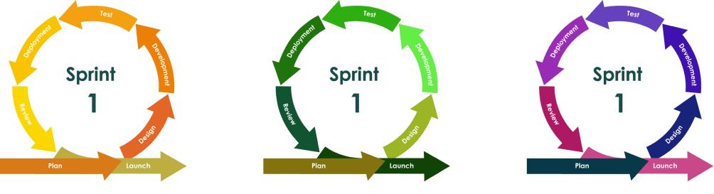 Processo Sviluppo Agile